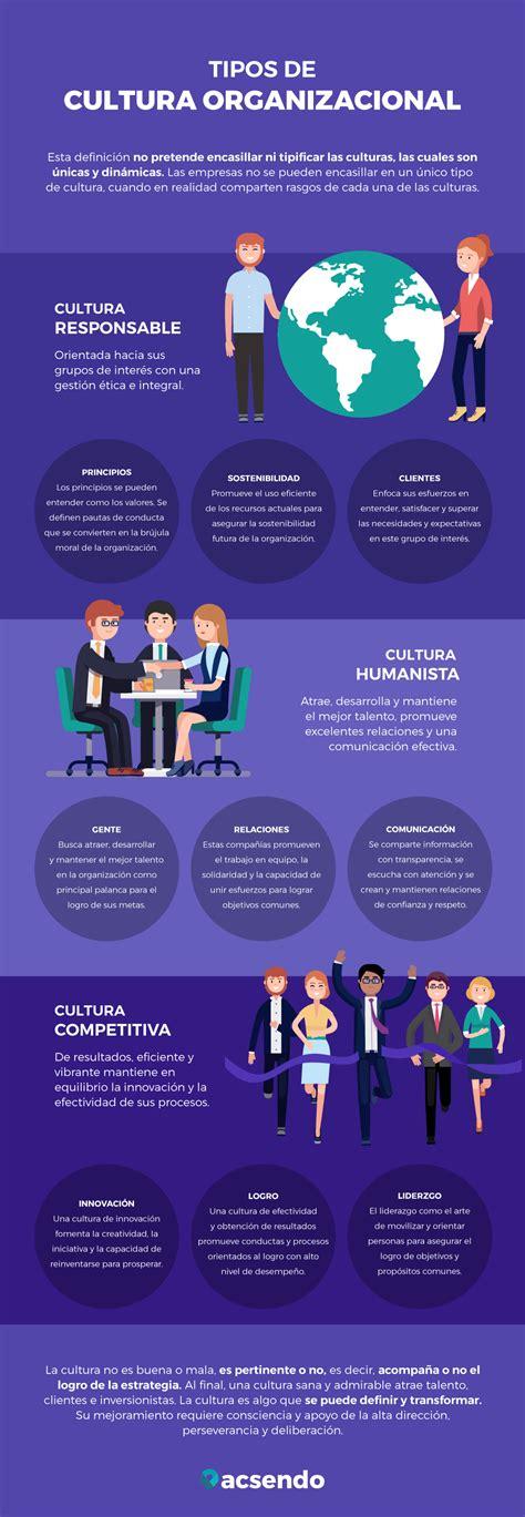 [Infografía] Tipos de cultura organizacional en las empresas