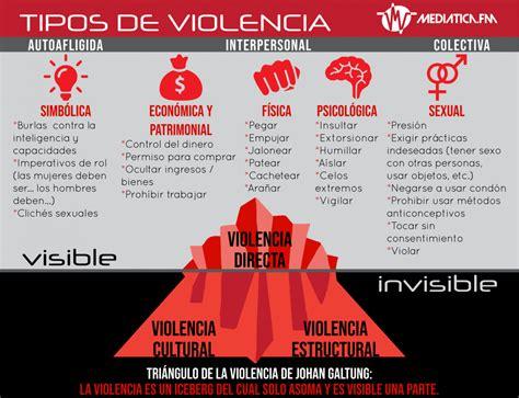 Infografía: Tipos de violencia