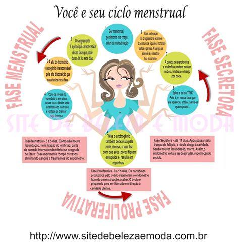 Infográfico para entender as três fases do ciclo menstrual ...