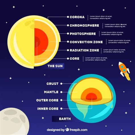 Infographic about the layers of the earth Vector | Free ...