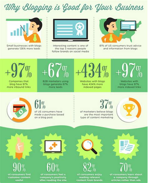 Infographic-Why-blogging-is-good-for-your-business | Ben ...