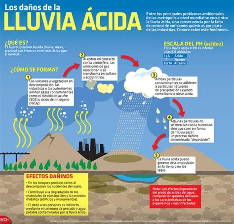 Información sobre la Lluvia Ácida: Qué es y qué provoca ...
