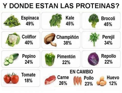 Información sobre la Proteína: ¿Qué es? | Información