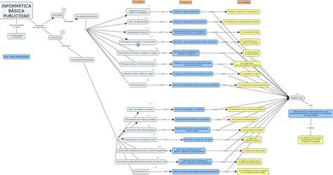 Informatica Basica Publicidad SZA
