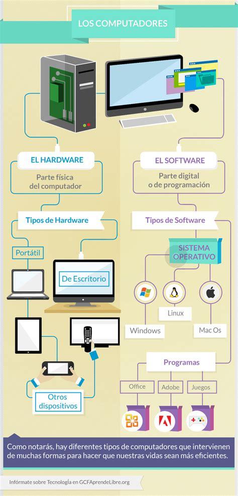 Informática Básica   ¿Qué es un computador?