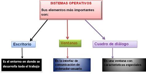 INFOrMÁTICA: El entorno del sistema operativo
