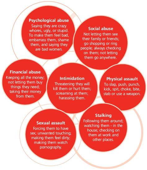 Information about Domestic Violence   A Men s Behaviour ...