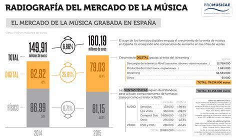 Informe industria musical: Radiografía del mercado de la ...