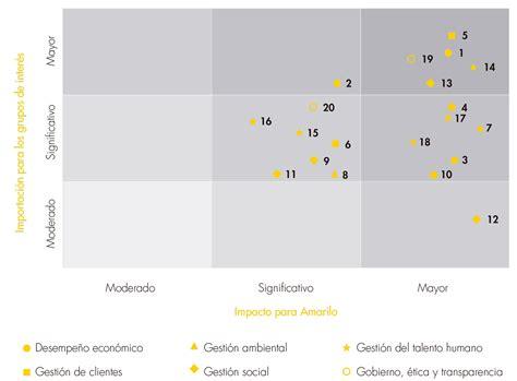 Informe Sostenibilidad Amarilo Colombia 2016 | Amarilo