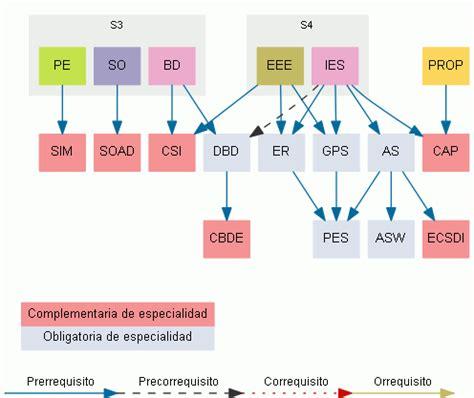 Ingeniería del Software   Facultad de Informática de Barcelona
