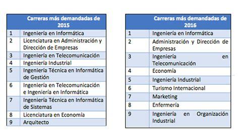 Ingeniería Informática, carrera que más demanda el mercado ...