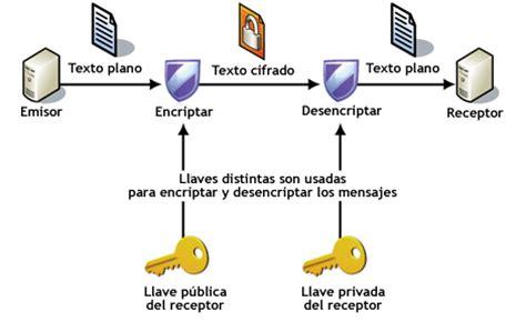 Ingenieria Matematica: Los sistemas de encriptación II ...