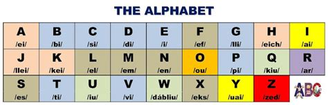Inglés de 3º: El abecedario