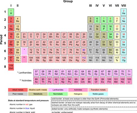 Inner transition metal - Simple English Wikipedia, the ...