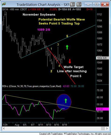 Inside Futures: Relevant trading-focused information ...
