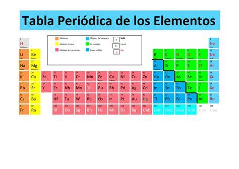 inspiration tabla periodica metales nombres ibcltdco