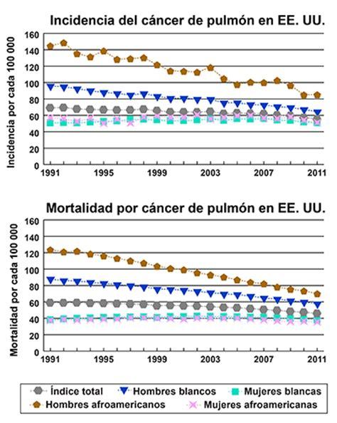 Instantánea del cáncer de pulmón - National Cancer Institute