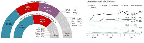Intención de voto   España   EL MUNDO