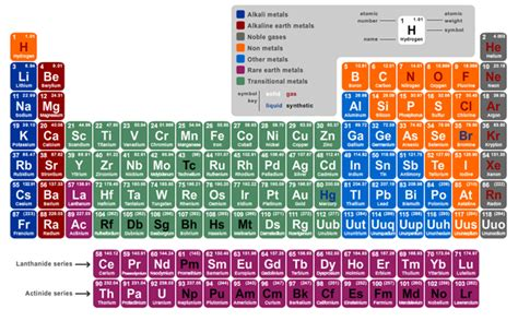 Interactive Periodic Table of Elements - Carolina ...