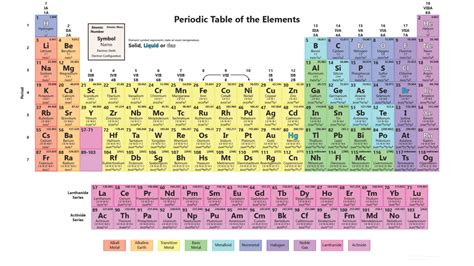 Interactive Periodic Table of the Elements - Science Notes ...