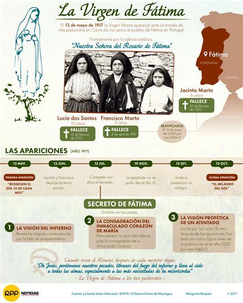 Interactivo | A 100 años de la aparición de la Virgen de ...