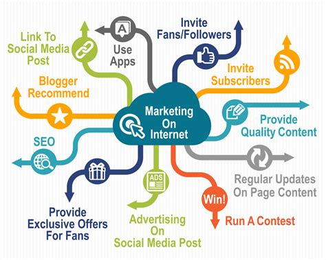 Internet Marketing Strategy   Start Building Your Online ...