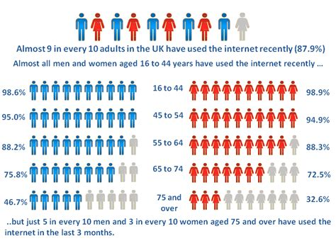 Internet users in the UK   Office for National Statistics