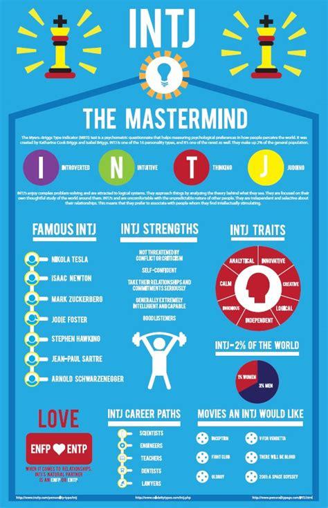 INTJ   Infographic on Behance