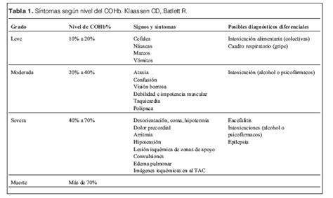Intoxicación por monóxido de carbono: Análisis de tres ...