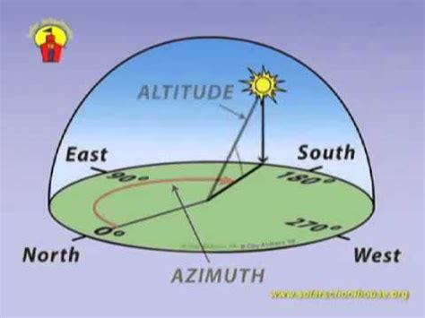 Intro a la Orientacion Solar - YouTube