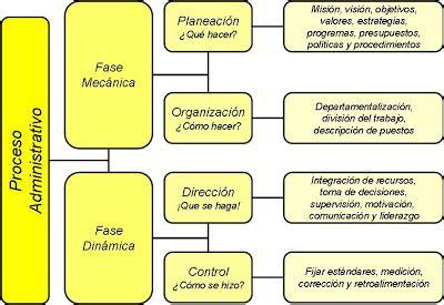 Introducción a la Administración: Características de la ...