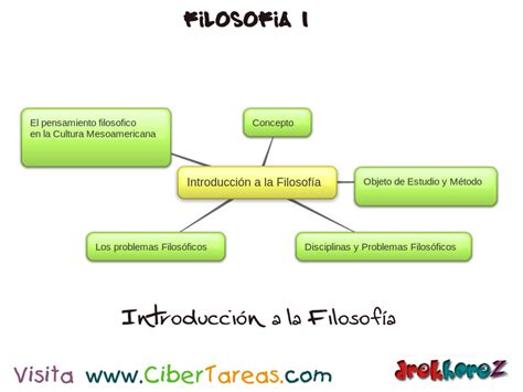 Introducción a la Filosofía 1 – Mapa Mental | CiberTareas