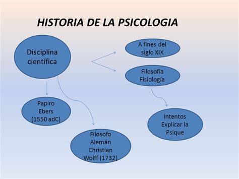 INTRODUCCION A LA PSICOLOGIA - ppt descargar