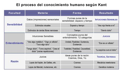 Intuiciones y F I L O S O F Í A: (3) Historia de la ...