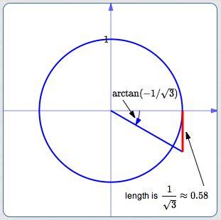 Inverse Trigonometric Function: Arctangent