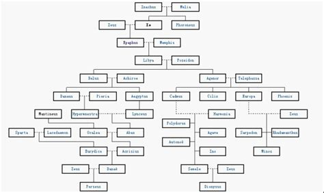 Io s family tree   Prometheus and Io & Europa