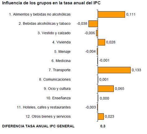IPC Febrero 2011   IPC