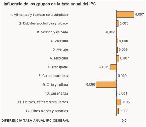 IPC Marzo 2011   IPC