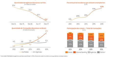 IPO do Banco Inter