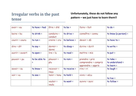 Irregular verbs in the perfect tense by chriskelly81 ...
