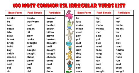 Irregular Verbs List   Bing images