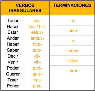 Irregularities of the Pretérito Indefinido tense in ...