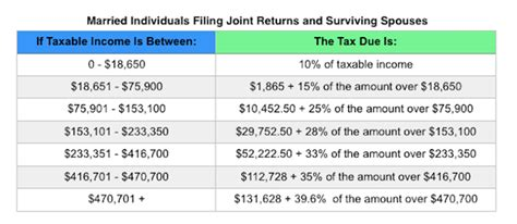 IRS Announces 2017 Tax Rates, Standard Deductions ...