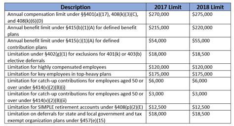 IRS Announces 2018 Retirement Plan Contribution Limits ...