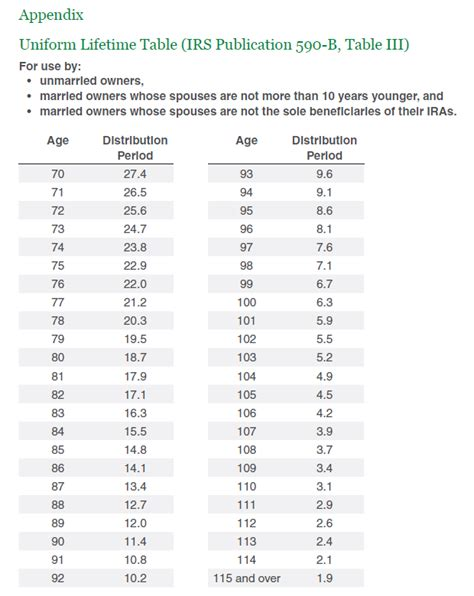 Irs Life Expectancy Tables For Ira Withdrawals – Review ...