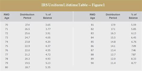 irs required minimum distribution table   Brokeasshome.com
