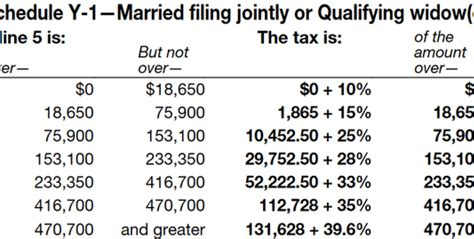 IRS Tax Brackets 2017: What You Need to Know | Fox Business