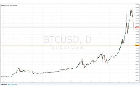 Is Bitcoin in a Bubble?   DailyForex
