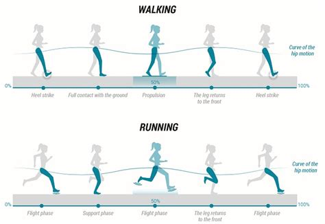 Is Your Running Technique Correct?   Know More | Livingit
