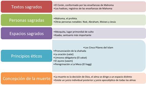 ISLAM: Características del Islam